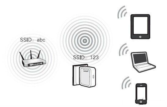 增加可用端口/无线信号