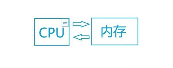 CPU-内存-CPU