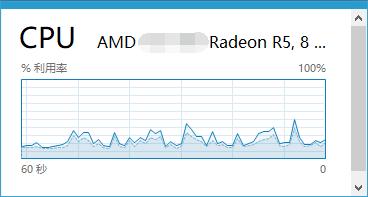 CPU曲线